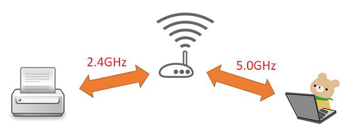 プリンタWiFi 2.4GHz 5.0GHz